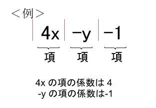 中学数学・高校受験chu-su- 項と係数の図