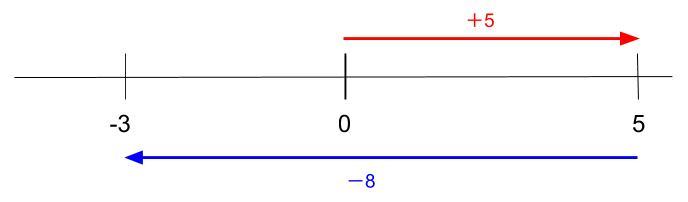 中学数学・高校受験chu-su- 正負の数 正の数を引く1