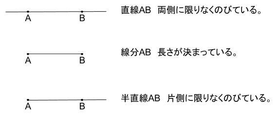 中学数学・高校受験chu-su- 直線 線分 図1