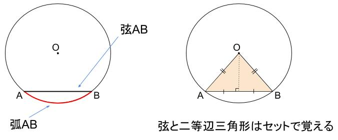 中学数学・高校受験chu-su- 弧 弦 用語確認 図