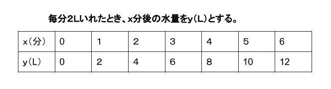 中学数学・高校受験chu-su- 比例 グラフのための表 図1
