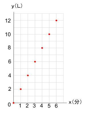 中学数学・高校受験chu-su- 比例 グラフのための点 図2