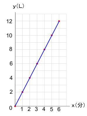 中学数学・高校受験chu-su- 比例 グラフ 図3