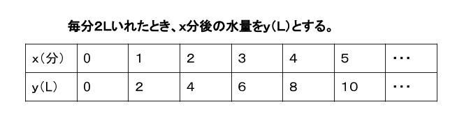 中学数学・高校受験chu-su- 比例の表 図1