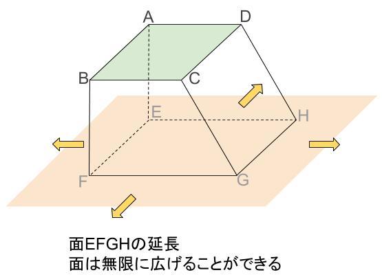 中学数学・高校受験chu-su- 面を無限に延長の図