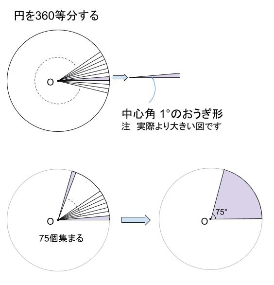中学数学・高校受験chu-su- 円360分割の図