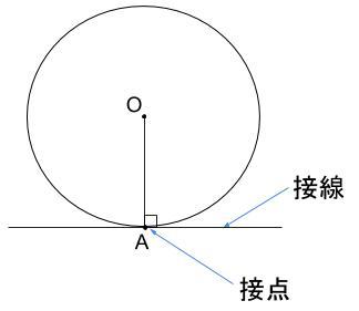 中学数学・高校受験chu-su- 接点 接線 図