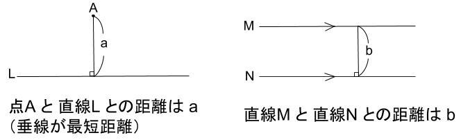 中学数学・高校受験chu-su- 点と直線の距離 用語確認 図1