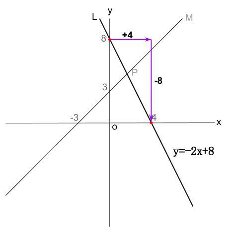 中学数学・高校受験chu-su- 1次関数 2直線の読み取りから交点 図2