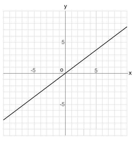 中学数学・高校受験chu-su- 比例 グラフの読み取り 図1