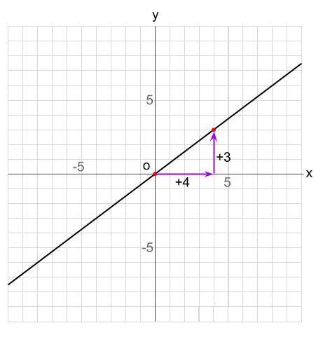 中学数学・高校受験chu-su- 比例 グラフの読み取り 図2