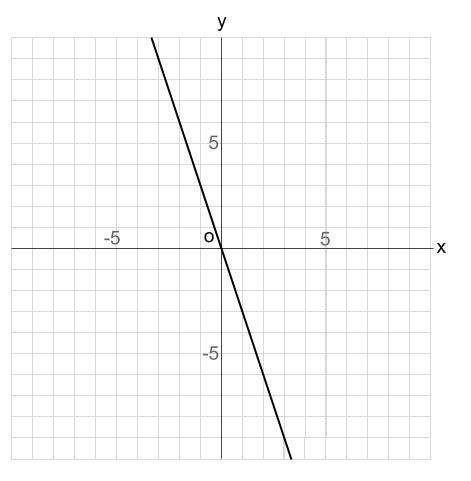 中学数学・高校受験chu-su- 比例 グラフの読み取り 図3