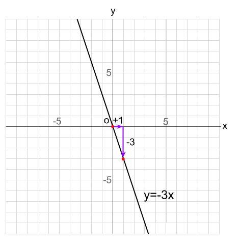 中学数学・高校受験chu-su- 比例 グラフの読み取り 図4