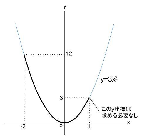 中学数学・高校受験chu-su- 2次関数 変域 下書き22