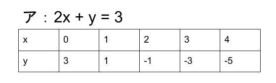 中学数学・高校受験chu-su- 連立方程式の解 表1