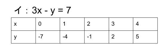 中学数学・高校受験chu-su- 連立方程式の解 表2
