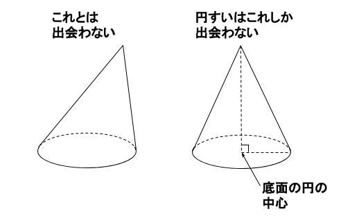 中学数学・高校受験chu-su- すい体のとんがりの位置 図2