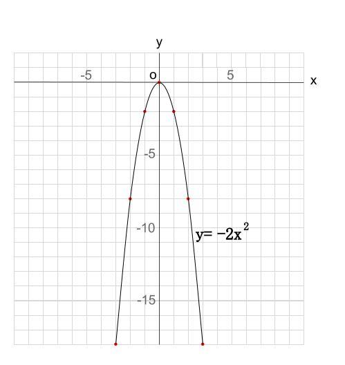 中学数学・高校受験chu-su- 2次関数 グラフ Y=-2x^2