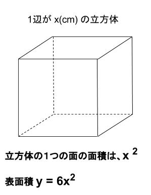 中学数学・高校受験chu-su- 2次関数 立方体の表面積