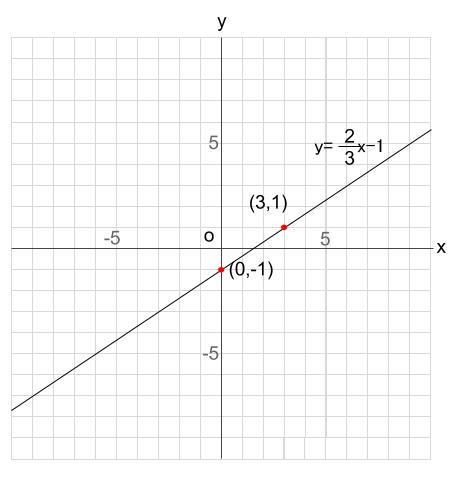 中学数学・高校受験chu-su- 比例 1次関数 グラフをかく 図1