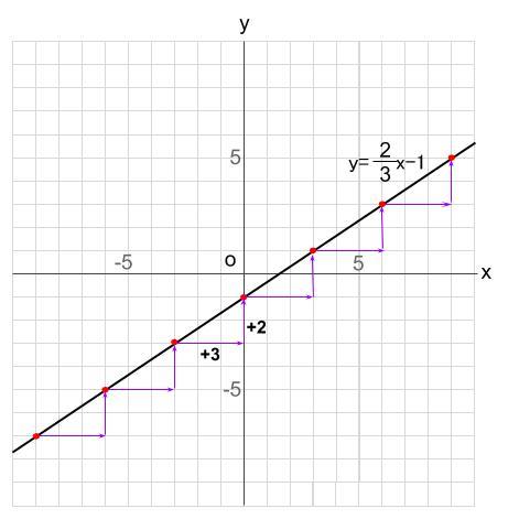 中学数学・高校受験chu-su- 比例 1次関数 グラフをかく 図2