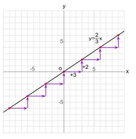 中学数学・高校受験chu-su- 比例 傾き 分数 2-3