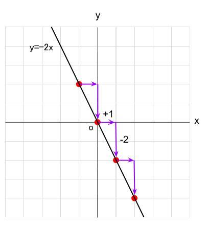 中学数学・高校受験chu-su- 比例 傾き 3