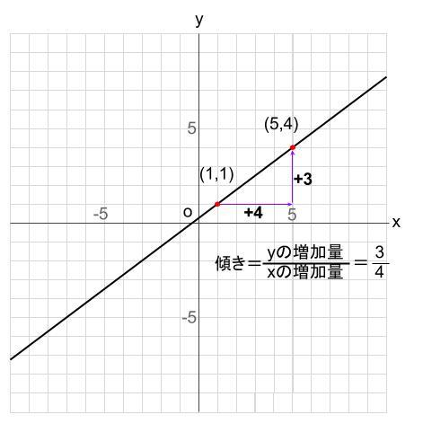 中学数学・高校受験chu-su- 比例 1次関数 グラフの読み取り 図4
