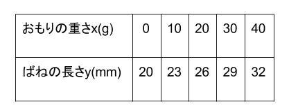 中学数学・高校受験chu-su- 1次関数 ばね 図1