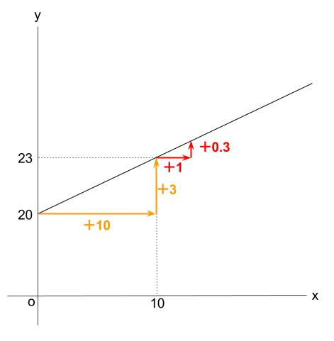 中学数学・高校受験chu-su- 1次関数 ばね 図4