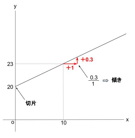 中学数学・高校受験chu-su- 1次関数 ばね 図5