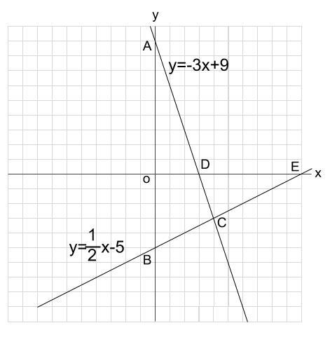 中学数学・高校受験chu-su- 1次関数 三角形の面積 図1