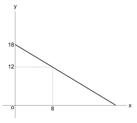 中学数学・高校受験chu-su- 1次関数 線香 図1