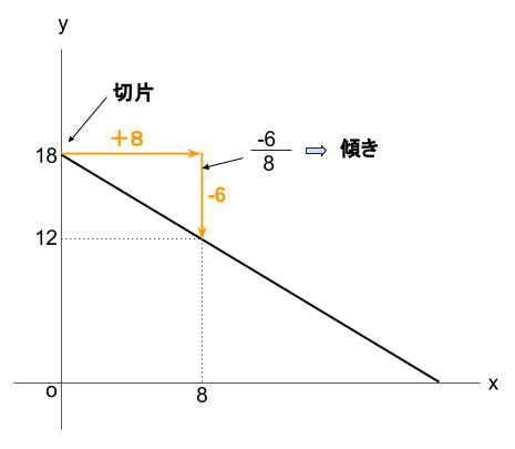 中学数学・高校受験chu-su- 1次関数 線香 図2-2