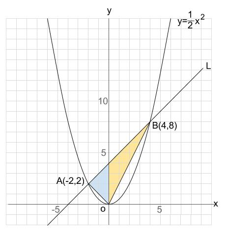 中学数学・高校受験chu-su- 2次関数 図形融合 図2