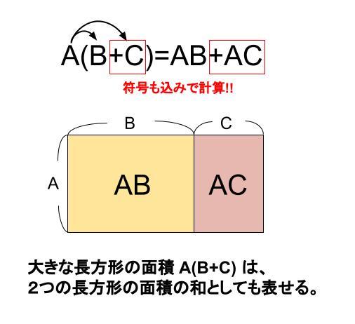 中学数学・高校受験chu-su- 多項式 分配法則 図1