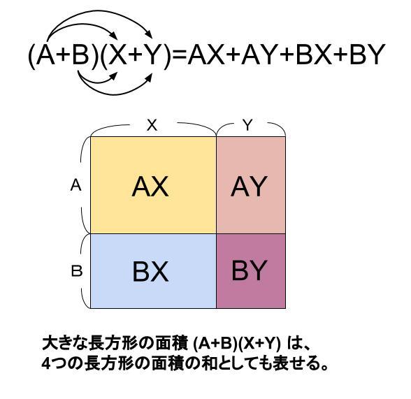 中学数学・高校受験chu-su- 多項式と多項式の乗法 分配法則 図2