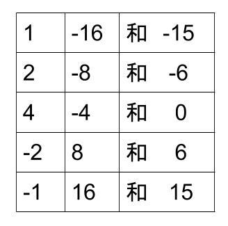 中学数学・高校受験chu-su- 因数分解 乗法公式 図3
