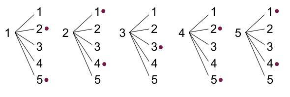 中学数学・高校受験chu-su- 確率 カードを並べる 樹形図2