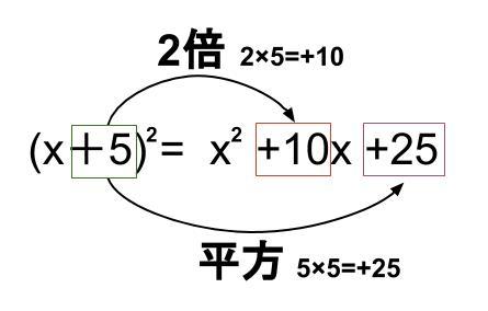 中学数学・高校受験chu-su- 展開 平方の公式 図1