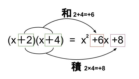 中学数学・高校受験chu-su- 展開 乗法公式 図1