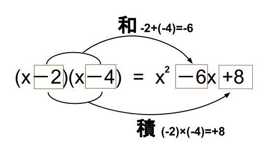 中学数学・高校受験chu-su- 展開 乗法公式 図3
