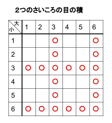 中学数学・高校受験chu-su- 確率 さいころ 積3 表