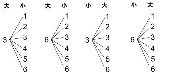 中学数学・高校受験chu-su- 確率 さいころ 積3 樹形図1