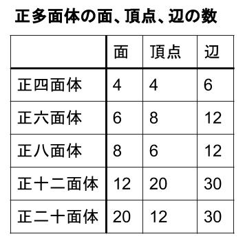 中学数学・高校受験chu-su- 空間図形 正多面体 表