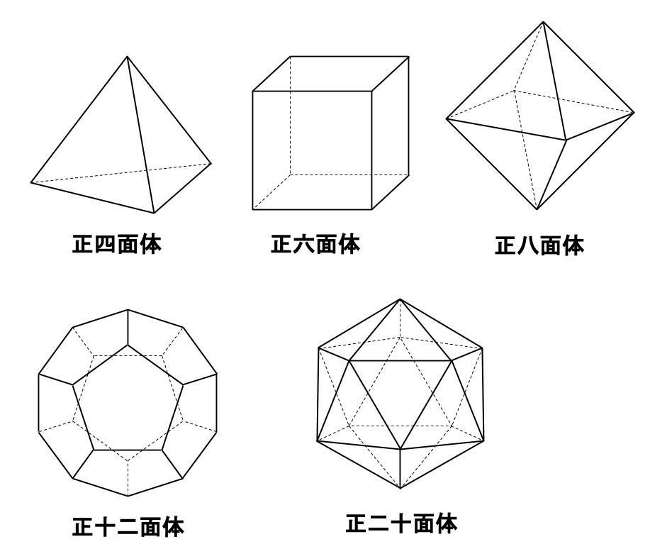 中学数学・高校受験chu-su- 空間図形 正多面体 図