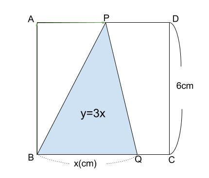中学数学・高校受験chu-su- 2乗に比例 動点2 図3