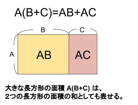 中学数学・高校受験chu-su- 分配法則 図1