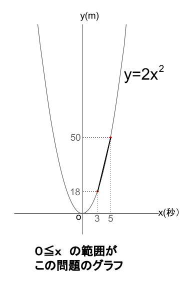 中学数学・高校受験chu-su- 平均の速さ