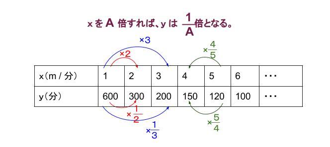 中学数学・高校受験chu-su- 反比例 図1